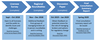 managing broker consultation timeline